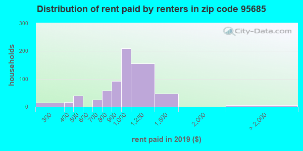 95685 rent paid by renters