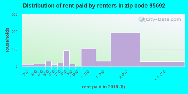 95692 rent paid by renters