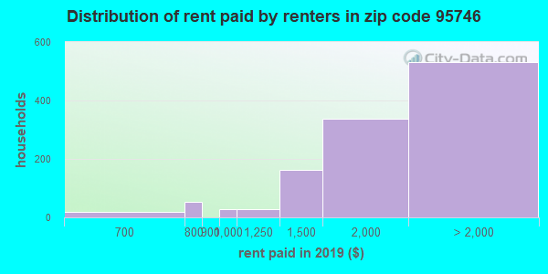 95746 rent paid by renters