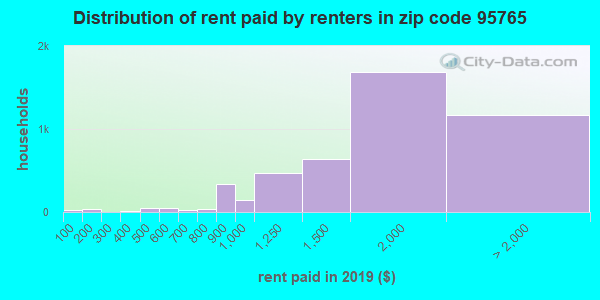 95765 rent paid by renters