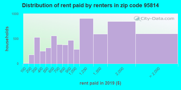95814 rent paid by renters