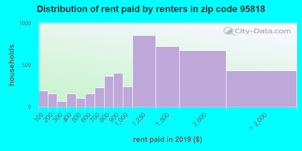 95818 rent paid by renters