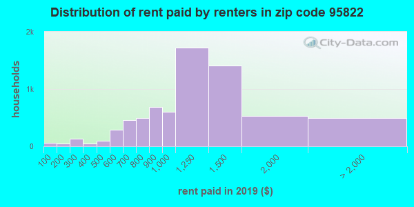 95822 rent paid by renters