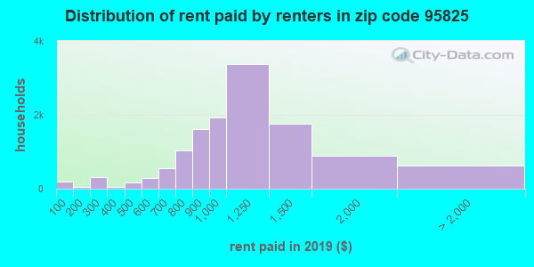 95825 rent paid by renters