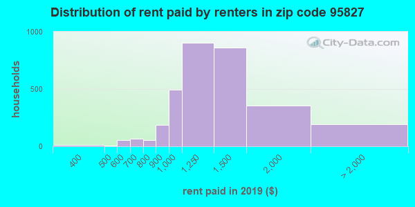 95827 rent paid by renters