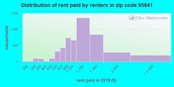 95841 rent paid by renters