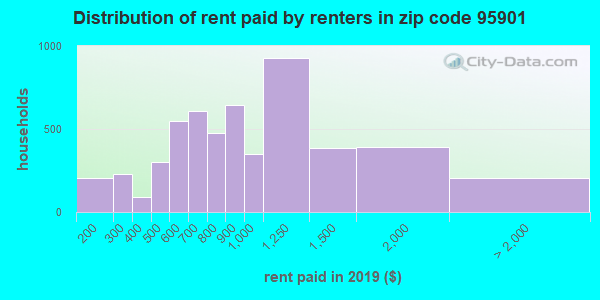 95901 rent paid by renters