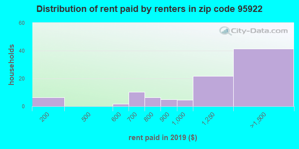 95922 rent paid by renters