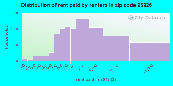 95926 rent paid by renters