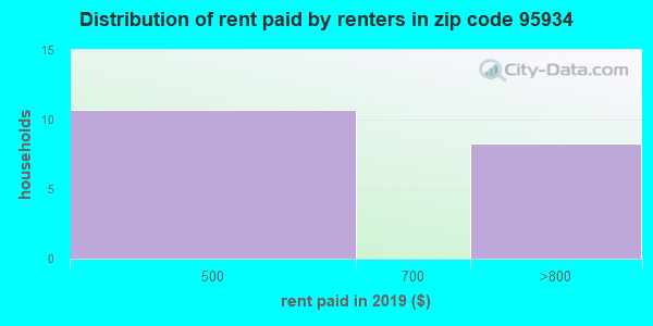 95934 rent paid by renters