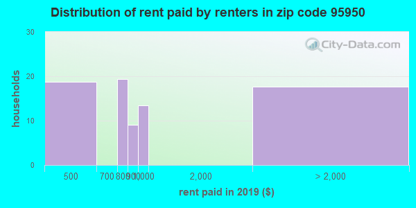95950 rent paid by renters