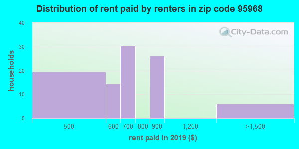 95968 rent paid by renters