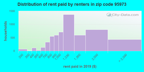 95973 rent paid by renters