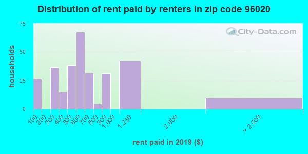 96020 rent paid by renters