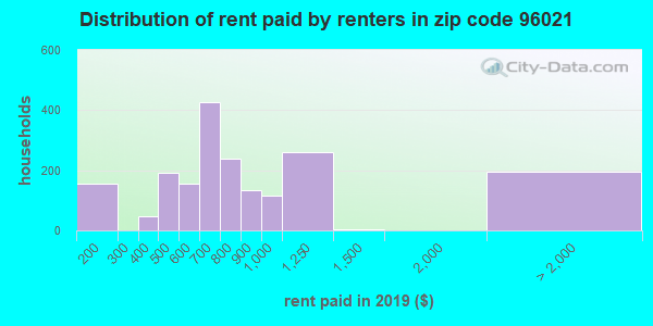 96021 rent paid by renters