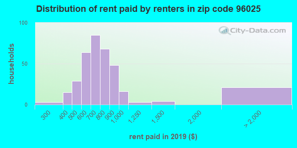 96025 rent paid by renters