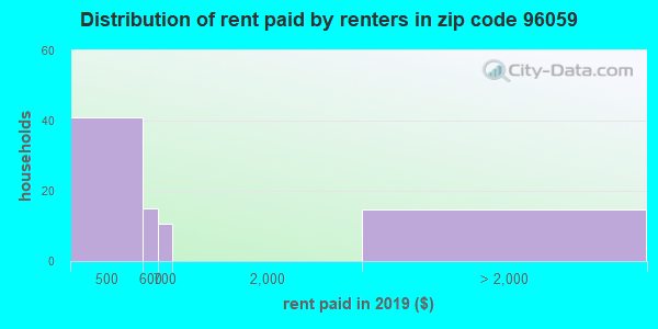 96059 rent paid by renters