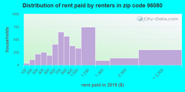 96080 rent paid by renters