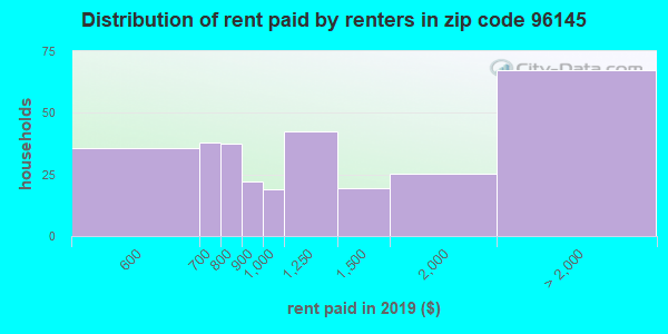 96145 rent paid by renters