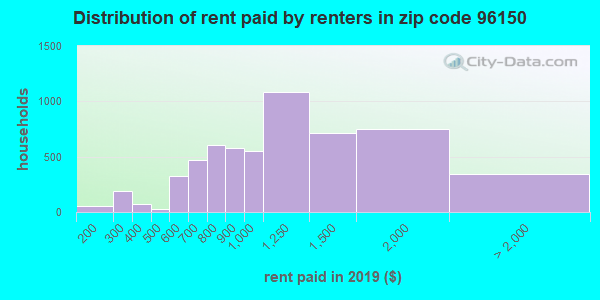 96150 rent paid by renters