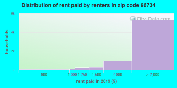 96734 rent paid by renters