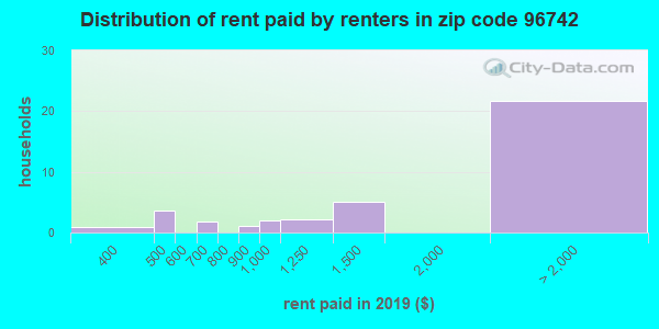 96742 rent paid by renters