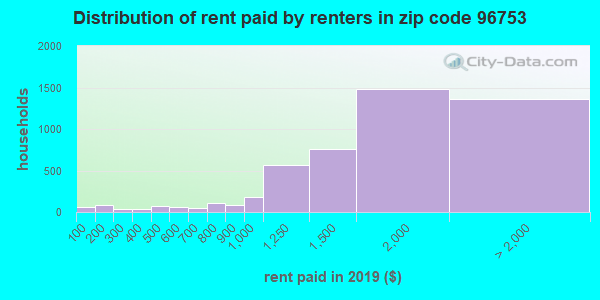 96753 rent paid by renters