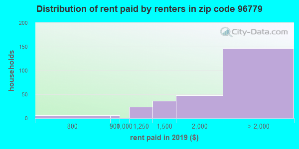 96779 rent paid by renters