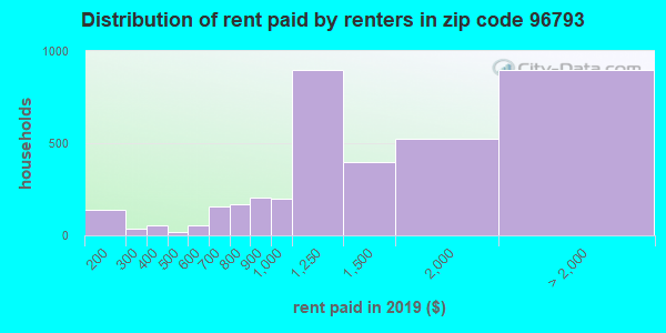 96793 rent paid by renters