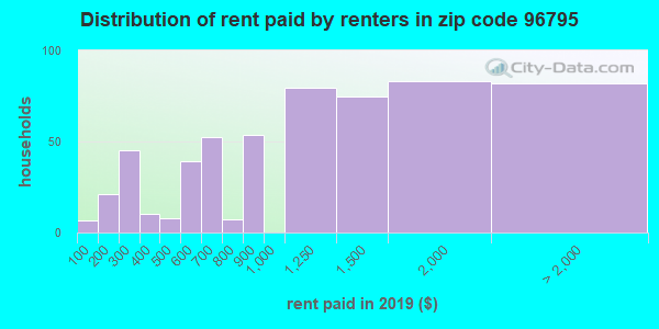 96795 rent paid by renters