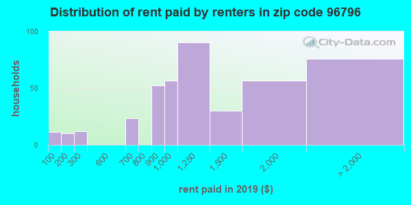 96796 rent paid by renters