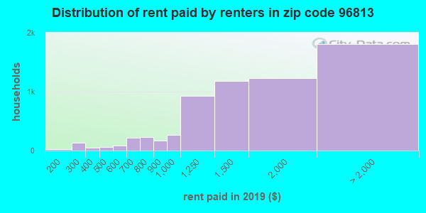 96813 rent paid by renters