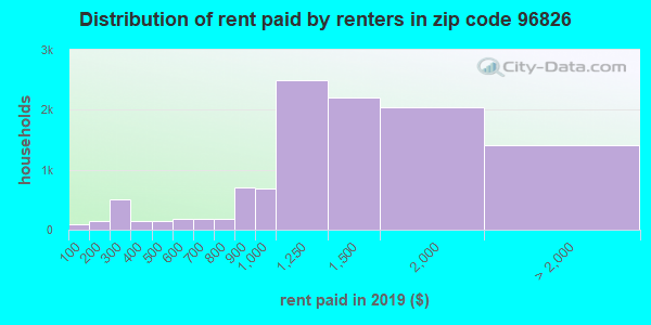 96826 rent paid by renters