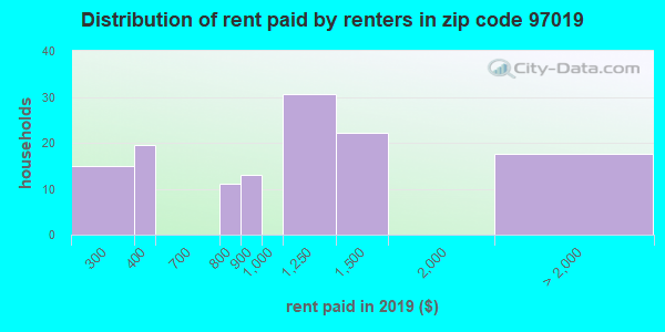 97019 rent paid by renters