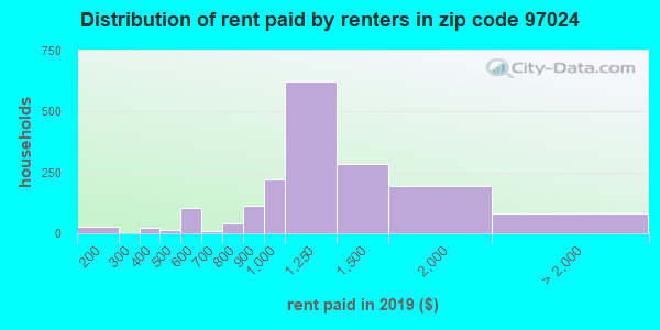 97024 rent paid by renters