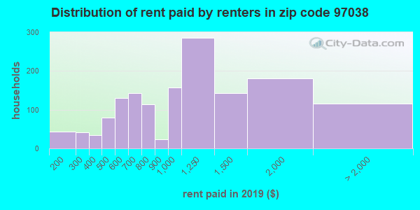 97038 rent paid by renters