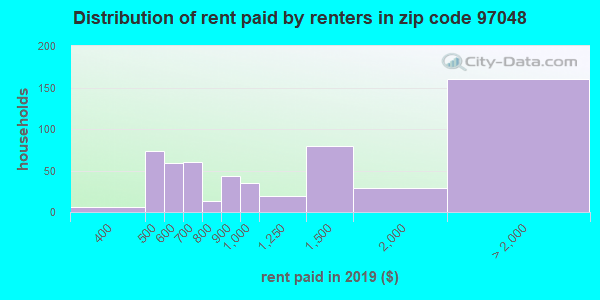 97048 rent paid by renters