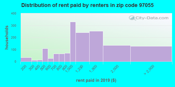 97055 rent paid by renters