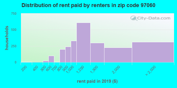 97060 rent paid by renters