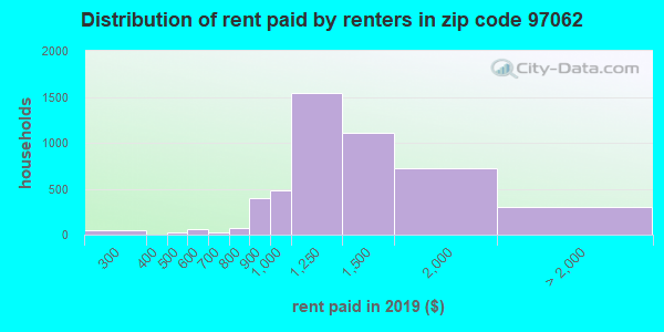 97062 rent paid by renters