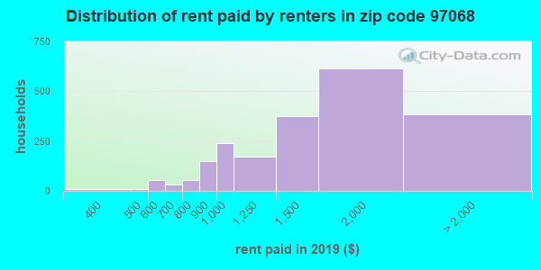 97068 rent paid by renters