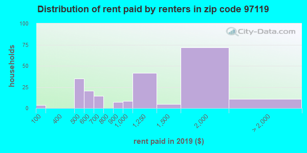 97119 rent paid by renters