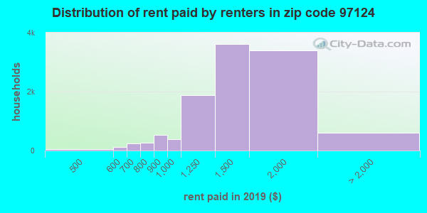97124 rent paid by renters