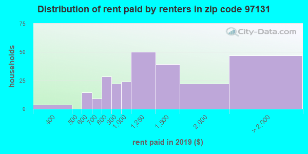 97131 rent paid by renters