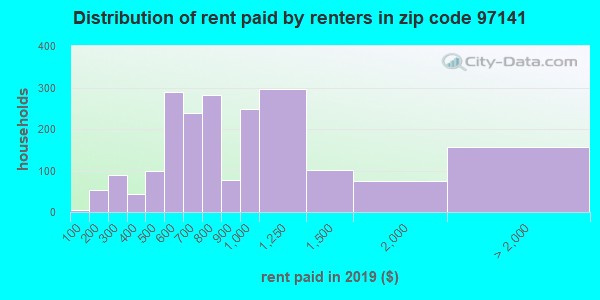 97141 rent paid by renters