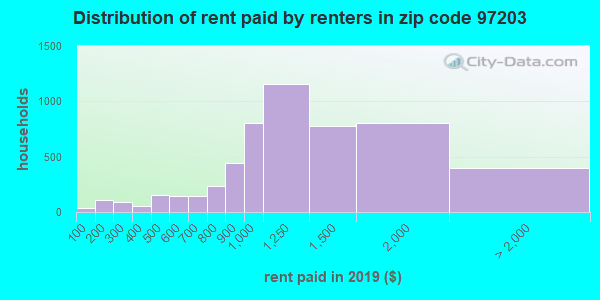 97203 rent paid by renters