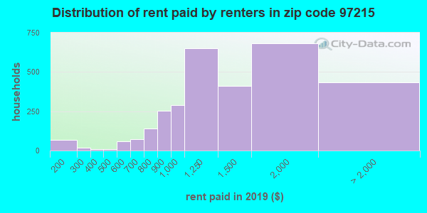 97215 rent paid by renters