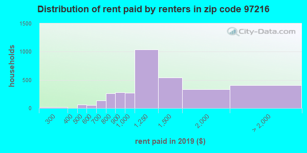 97216 rent paid by renters
