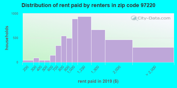97220 rent paid by renters