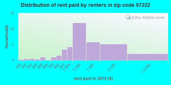 97222 rent paid by renters